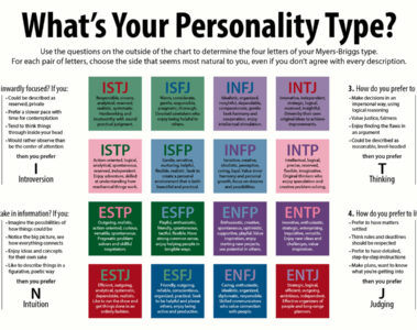 Personality Quiz written by Denise Rivera at Spillwords.com